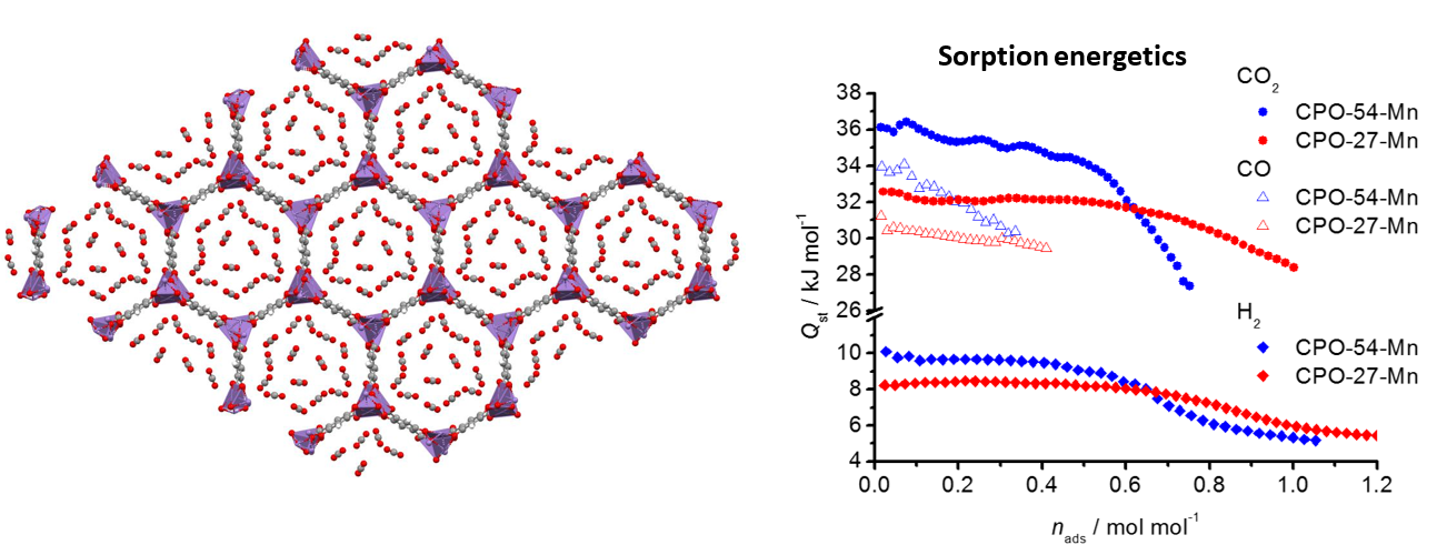 Capture and sequestration of greenhouse gases in Mn-based porous coordination polymers. https://doi.org/10.1002/chem.202001825